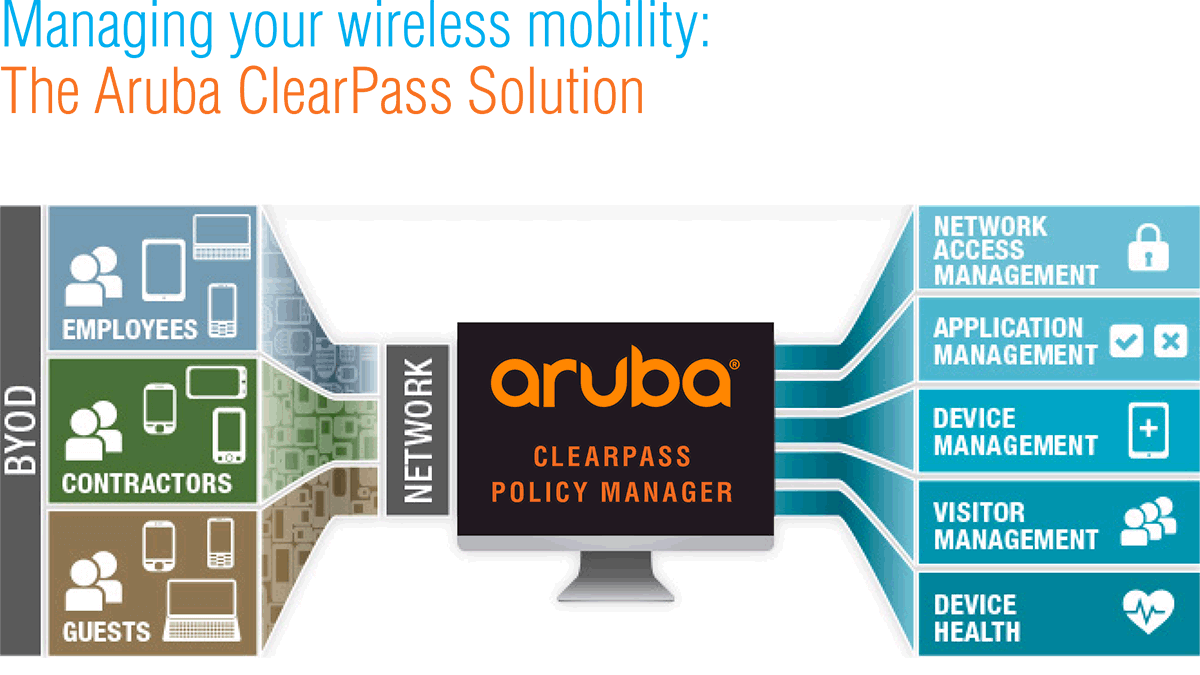 How do we implement ClearPass with AirWatch (instruction links from Aruba..)